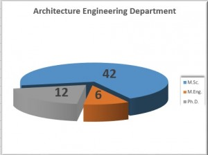 architecutre